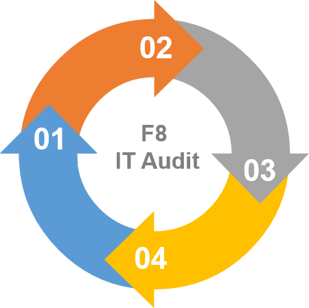 f8_audit_cycle